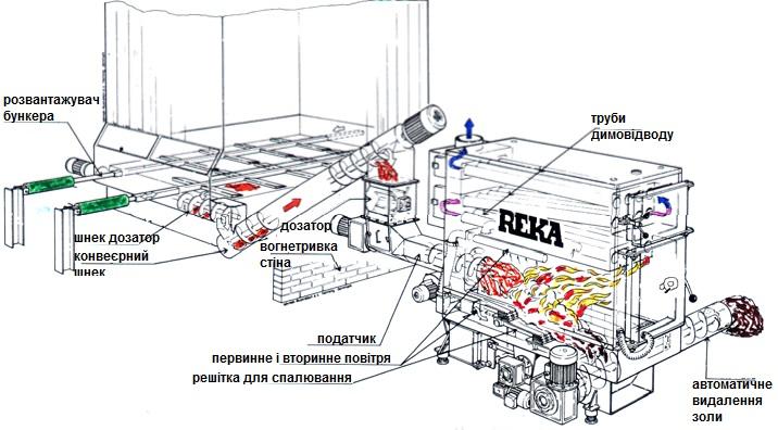 REKA-pellets